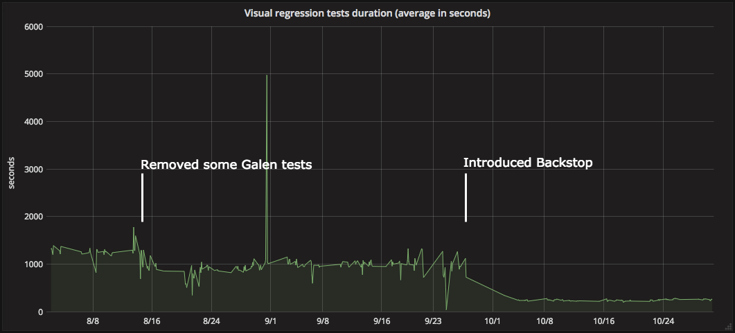 Visual regression tests duration (average in seconds)
